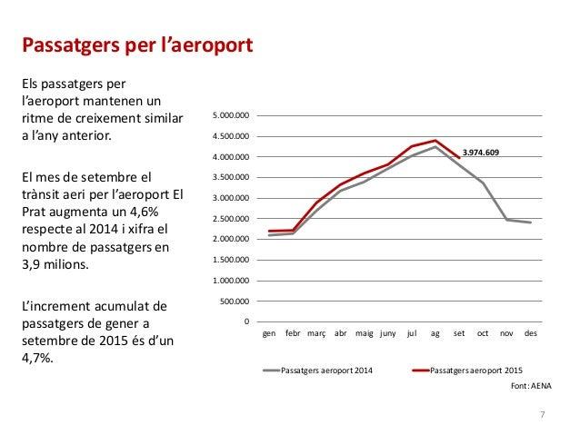 Passatgers per l'aeroport Els passatgers per l'aeroport mantenen un ritme de creixement similar a l'any anterior. El mes d...
