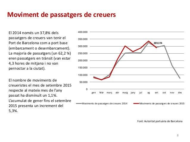 Moviment de passatgers de creuers El 2014 només un 37,8% dels passatgers de creuers van tenir el Port de Barcelona com a p...