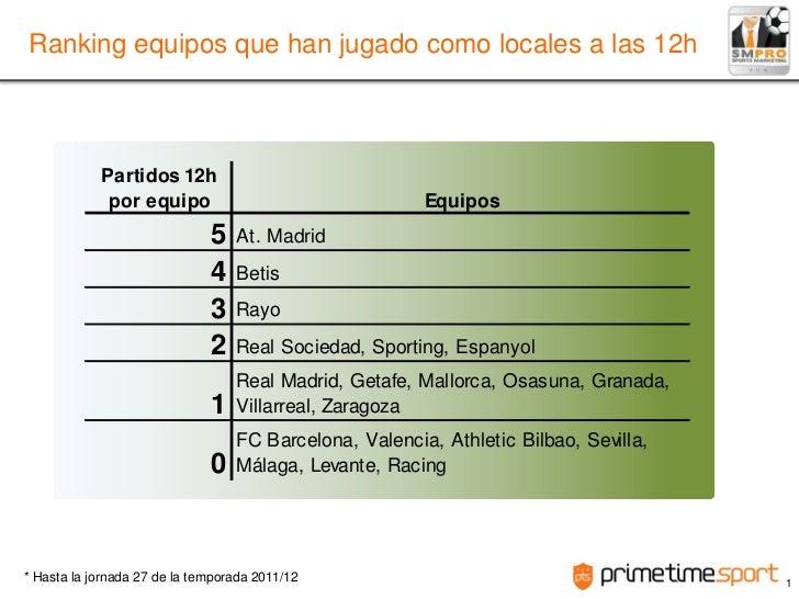 Ranking equipos que han jugado como locales a las 12h            Partidos 12h             por equipo                      ...