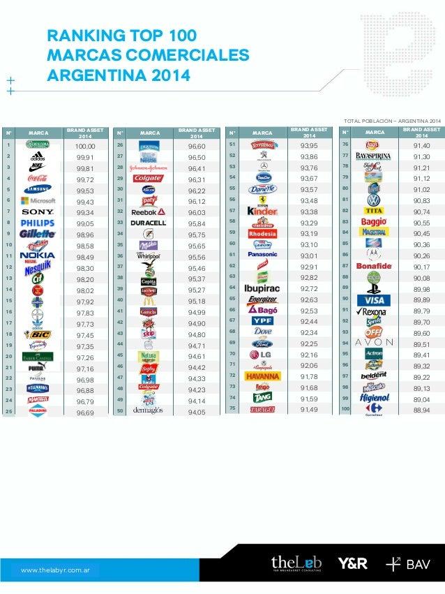 www.thelabyr.com.ar  RANKING TOP 100 MARCAS COMERCIALES ARGENTINA 2014  N°  MARCA  BRAND ASSET 2014  26  96,60  27  96,50 ...
