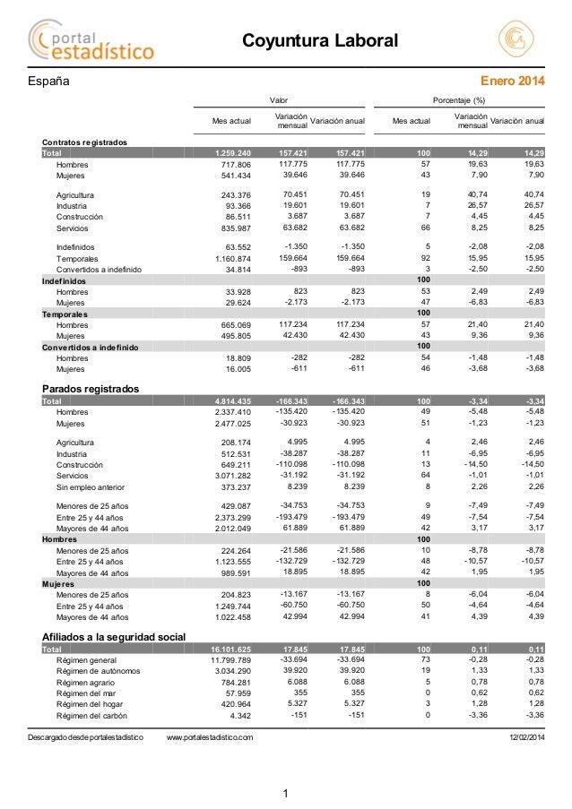 Coyuntura Laboral Enero 2014  España Valor Mes actual Contratos registrados Total Hombres Mujeres  Porcentaje (%)  Variaci...