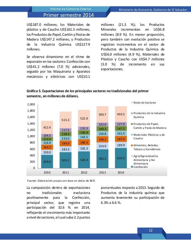 12 Informe de Comercio Exterior Ministerio de Economía, Gobierno de El Salvador Primer semestre 2014 US$187.0 millones; lo...