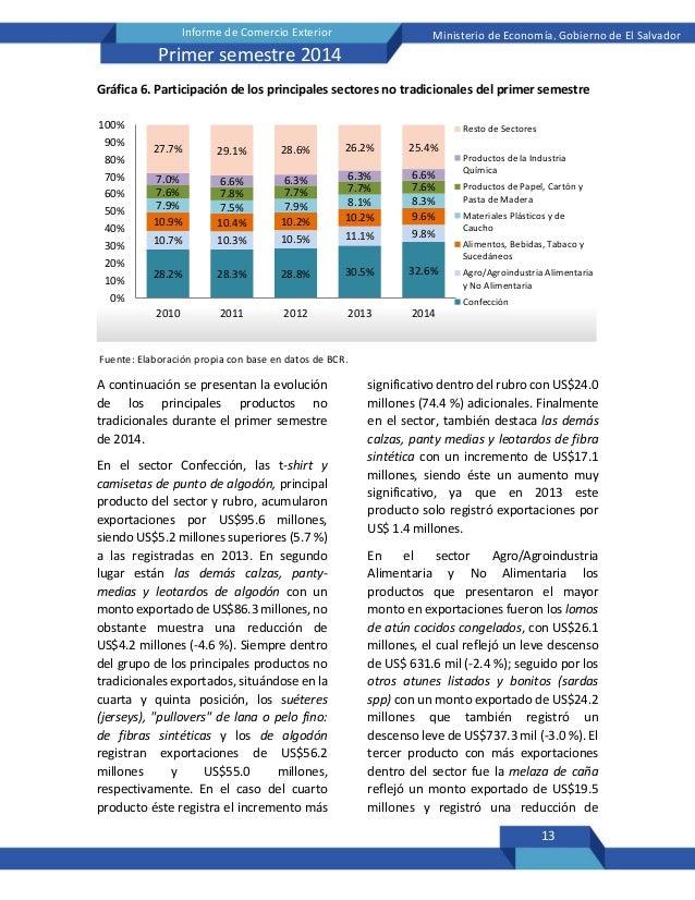 13 Informe de Comercio Exterior Ministerio de Economía, Gobierno de El Salvador Primer semestre 2014 Gráfica 6. Participac...