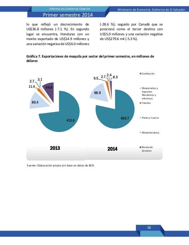 16 Informe de Comercio Exterior Ministerio de Economía, Gobierno de El Salvador Primer semestre 2014 405.7 88.9 9.5 2.7 2....