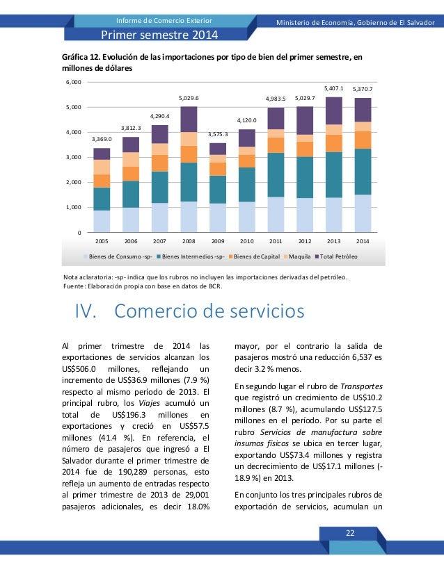 22 Informe de Comercio Exterior Ministerio de Economía, Gobierno de El Salvador Primer semestre 2014 Gráfica 12. Evolución...