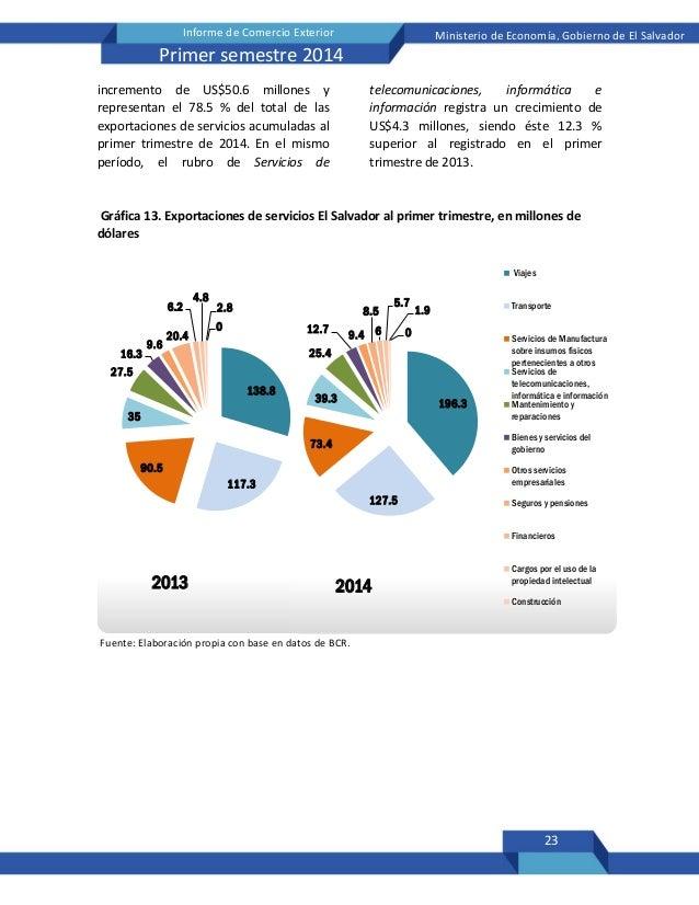 23 Informe de Comercio Exterior Ministerio de Economía, Gobierno de El Salvador Primer semestre 2014 incremento de US$50.6...