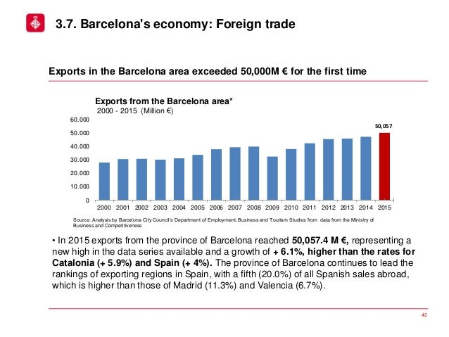 Report on the economic situation of the City of Barcelona ...