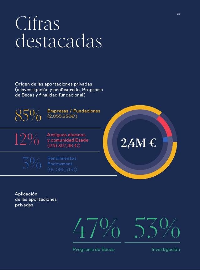 Cifras destacadas Origen de las aportaciones privadas (a investigación y profesorado, Programa de Becas y finalidad fundac...