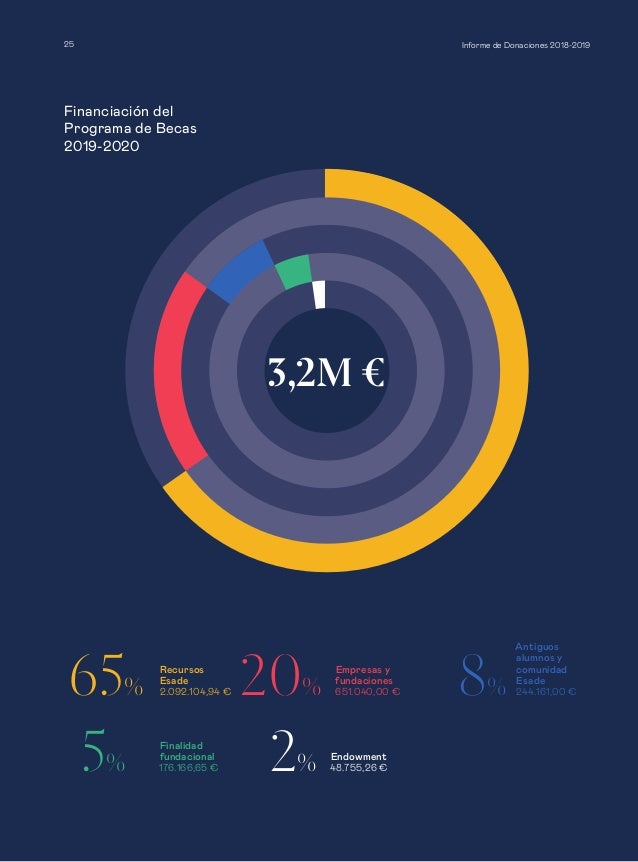 Financiación del Programa de Becas 2019-2020 Informe de Donaciones 2018-201925 3,2M € 20% Empresas y fundaciones 651.040,0...