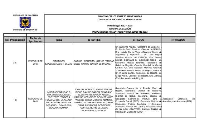 No. Proposición Fecha de Aprobación Tema CITANTES CITADOS INVITADOS 015. ENERO 29 DE 2013 SITUACIÓN IMPLEMENTACION CAMAD C...