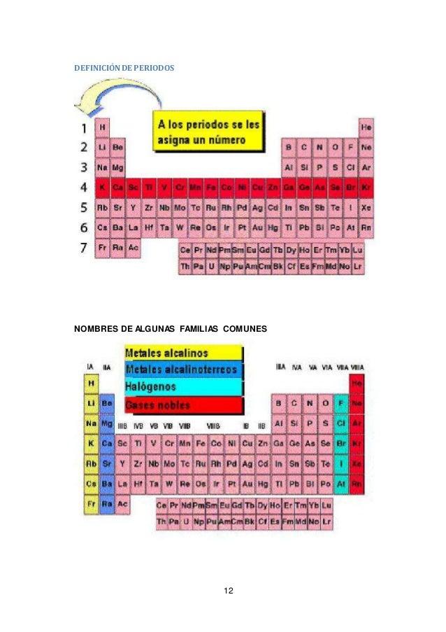 12 definicinde periodos nombres de algunas familias comunes - Metales Alcalinos Tabla Periodica Definicion