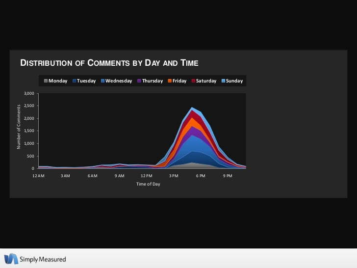 DISTRIBUTION OF COMMENTS BY DAY AND TIME                                 Monday    Tuesday   Wednesday     Thursday     Fr...