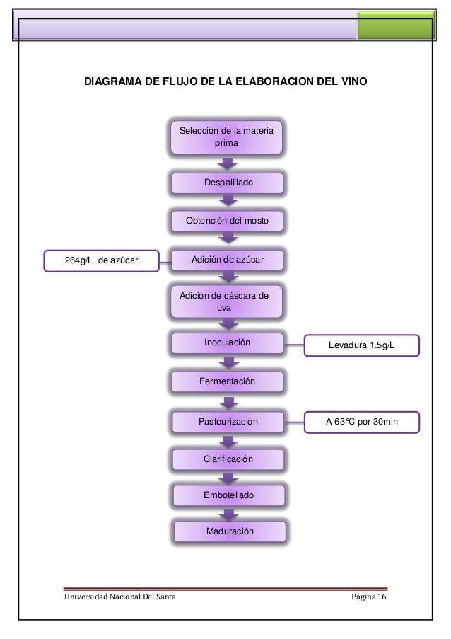 Informe de vino venoclisis 16 universidad nacional del santa pgina 16 diagrama de flujo ccuart Gallery
