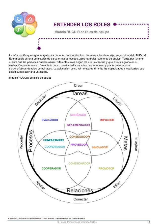 ENTENDER LOS ROLES Modelo RUGUI® de roles de equipo La información que sigue le ayudará a poner en perspectiva los diferen...