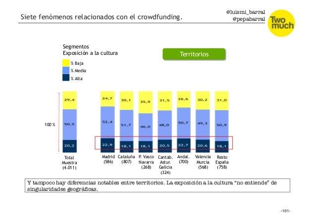 @luismi_barral @pepabarral Total Muestra (4.011) % Alta % Media % Baja Segmentos Exposición a la cultura 100 % Territorios...