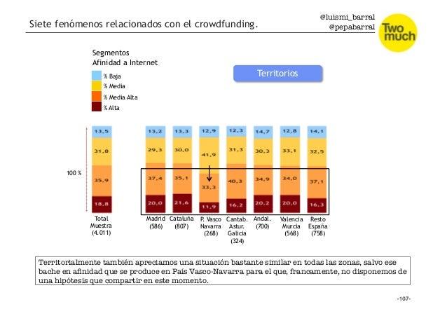 @luismi_barral @pepabarral Total Muestra (4.011) % Alta % Media Alta % Baja % Media Segmentos Afinidad a Internet 100 % Ma...