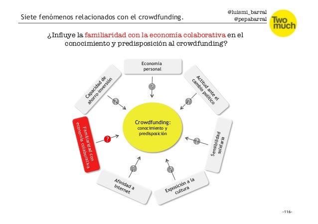 @luismi_barral @pepabarral Siete fenómenos relacionados con el crowdfunding. Economía personal Crowdfunding: conocimiento ...