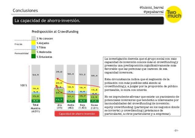 @luismi_barral @pepabarral Conclusiones La capacidad de ahorro-inversión. Total Muestra (4.011) Alta (315) Media (482) Baj...