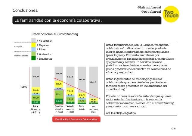 @luismi_barral @pepabarral Conclusiones. La familiaridad con la economía colaborativa. Total Muestra (4.011) Familia- riza...