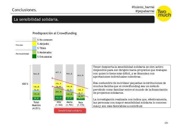 @luismi_barral @pepabarral Conclusiones. La sensibilidad solidaria. Total Muestra (4.011) Alta (1.103) Media (1.793) Baja ...