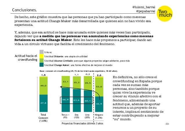 @luismi_barral @pepabarral Total Conocen (1.696) Tres o + (93) Dos (120) Proyectos financiados últimos 3 años Uno (205) Ni...