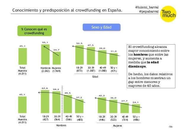 @luismi_barral @pepabarral Sexo y Edad% Conocen qué es crowdfunding Total Muestra (4.011) 18-29 (427) 30-39 (564) Hombres ...