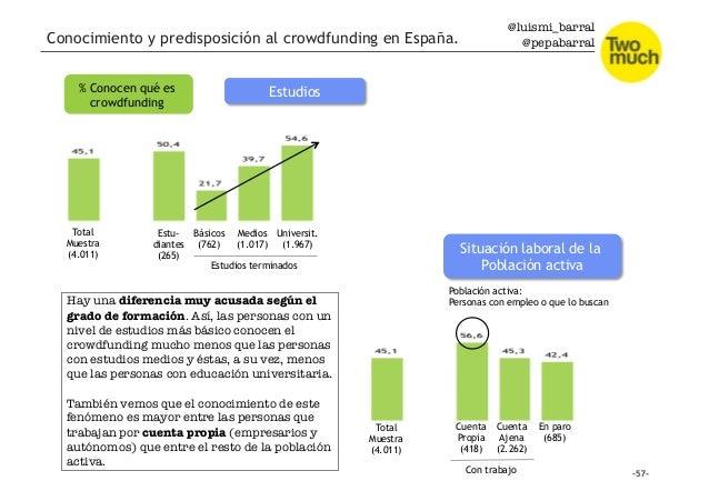 @luismi_barral @pepabarral % Conocen qué es crowdfunding Estudios Total Muestra (4.011) Estu- diantes (265) Básicos (762) ...