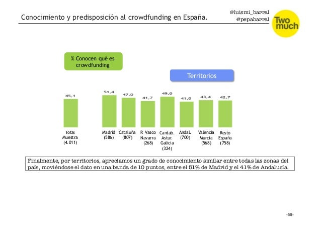 @luismi_barral @pepabarral Total Muestra (4.011) Madrid (586) Cataluña (807) P. Vasco Navarra (268) Cantab. Astur. Galicia...