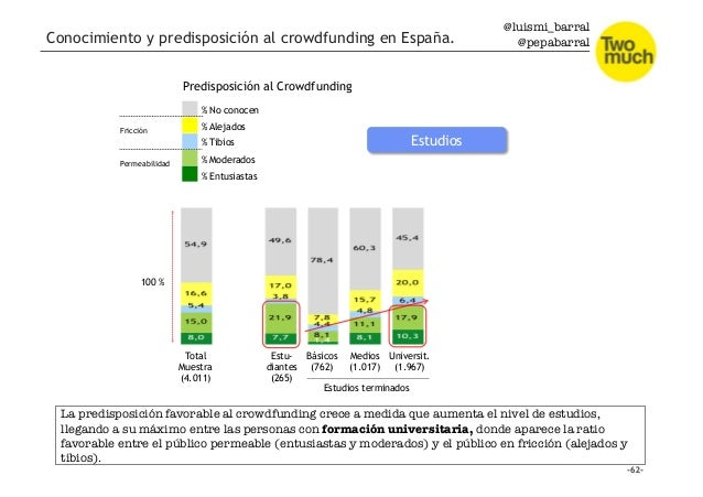 @luismi_barral @pepabarral Total Muestra (4.011) Estu- diantes (265) Básicos (762) Medios (1.017) Universit. (1.967) Estud...