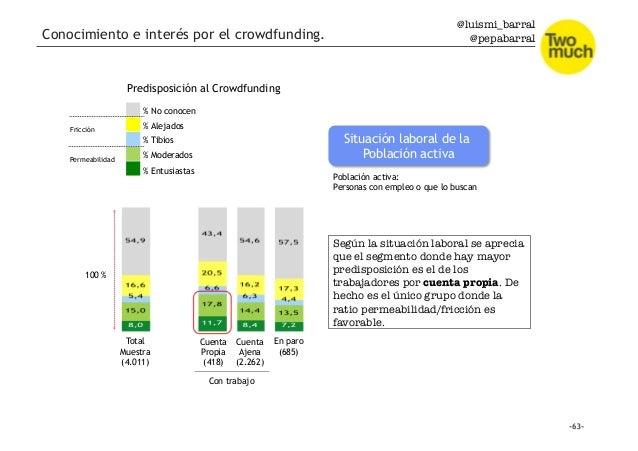 @luismi_barral @pepabarral Conocimiento e interés por el crowdfunding. Total Muestra (4.011) Cuenta Propia (418) Cuenta Aj...