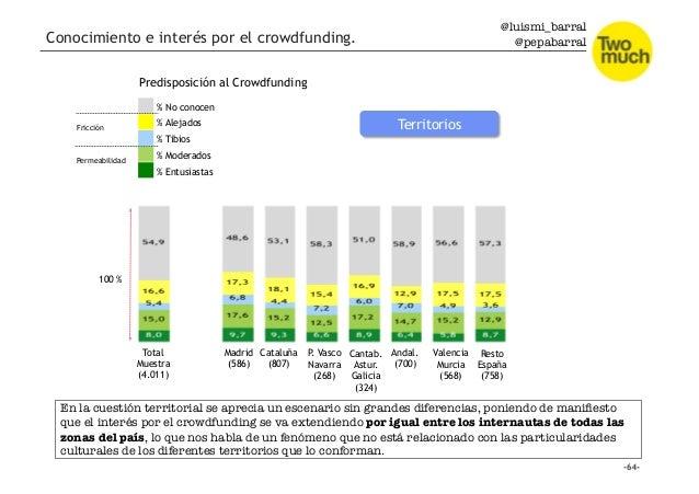 @luismi_barral @pepabarral Conocimiento e interés por el crowdfunding. Total Muestra (4.011) Madrid (586) Cataluña (807) P...