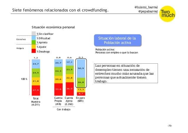 @luismi_barral @pepabarral % Desahogo % Ajuste % Dificultad % Aprieto % Sin clasificar Situación económica personal 100 % ...