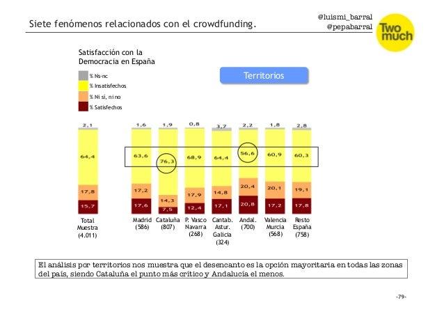 @luismi_barral @pepabarral Satisfacción con la Democracia en España % Satisfechos % Ni sí, ni no % Insatisfechos % Ns-nc T...