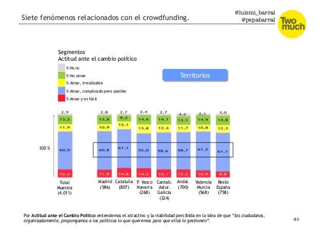 @luismi_barral @pepabarral Segmentos Actitud ante el cambio político Total Muestra (4.011) 100 % % Atrae y es fácil % Atra...