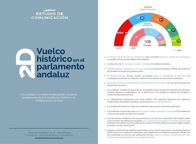 Vuelco históricoen el parlamento andaluz 2D Paseo de la Castellana, 257, 4º - 28046 Madrid T 91 576 52 50 - espana@estudio...