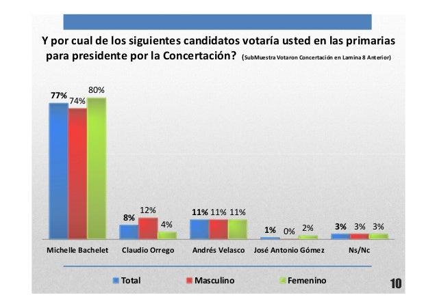 10Y por cual de los siguientes candidatos votaría usted en las primariaspara presidente por la Concertación? (SubMuestra V...