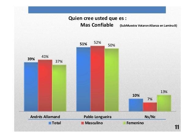 11Quien cree usted que es :Mas Confiable (SubMuestra Votaron Alianza en Lamina 8)39%51%10%41%52%7%37%50%13%Andrés Allamand...