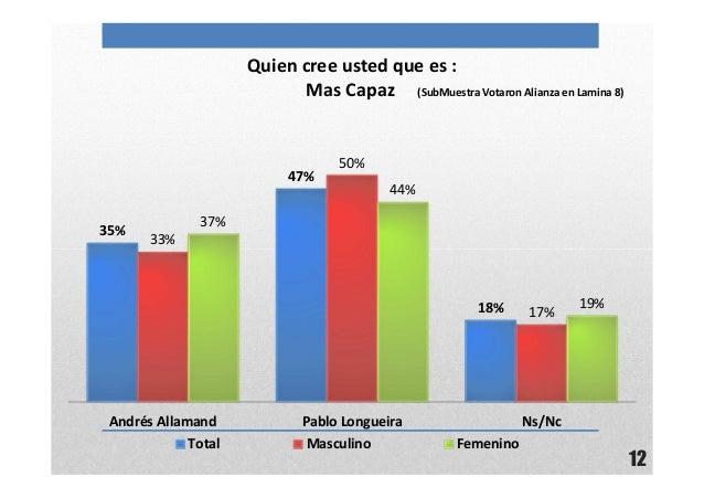 12Quien cree usted que es :Mas Capaz (SubMuestra Votaron Alianza en Lamina 8)35%47%18%33%50%17%37%44%19%Andrés Allamand Pa...