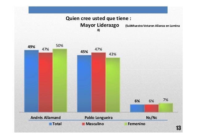 13Quien cree usted que tiene :Mayor Liderazgo (SubMuestra Votaron Alianza en Lamina8)49%45%6%47% 47%6%50%43%7%Andrés Allam...