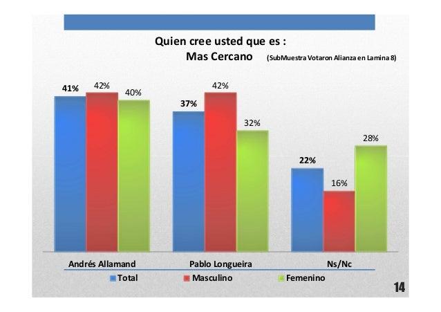 14Quien cree usted que es :Mas Cercano (SubMuestra Votaron Alianza en Lamina 8)41%37%22%42% 42%16%40%32%28%Andrés Allamand...