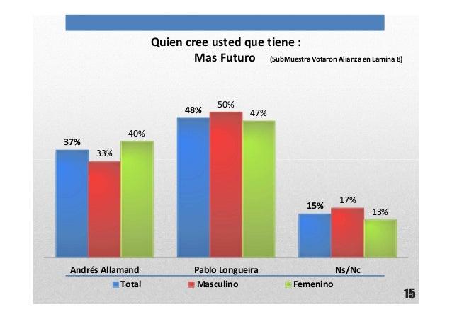 15Quien cree usted que tiene :Mas Futuro (SubMuestra Votaron Alianza en Lamina 8)37%48%15%33%50%17%40%47%13%Andrés Allaman...