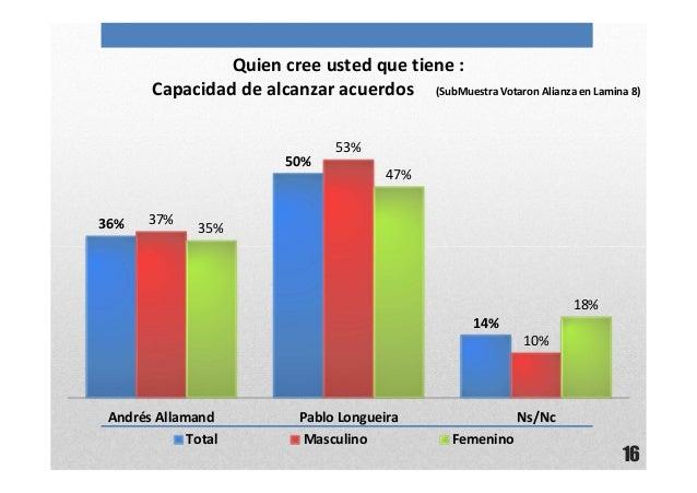 16Quien cree usted que tiene :Capacidad de alcanzar acuerdos (SubMuestra Votaron Alianza en Lamina 8)36%50%14%37%53%10%35%...