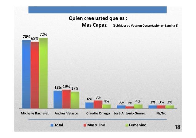 18Quien cree usted que es :Mas Capaz (SubMuestra Votaron Concertación en Lamina 8)70%18%6%3% 3%68%19%8%2% 3%72%17%4% 4% 3%...