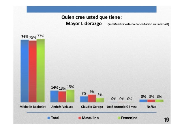 19Quien cree usted que tiene :Mayor Liderazgo (SubMuestra Votaron Concertación en Lamina 8)76%14%7%0%3%75%13%9%0%3%77%15%5...