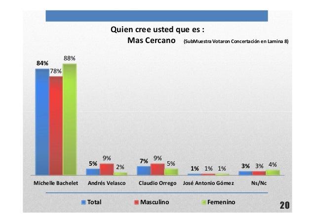 20Quien cree usted que es :Mas Cercano (SubMuestra Votaron Concertación en Lamina 8)84%5% 7%1% 3%78%9% 9%1% 3%88%2%5%1%4%M...