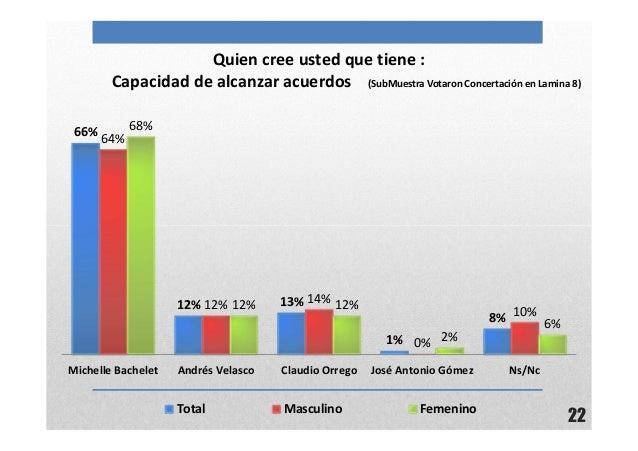 22Quien cree usted que tiene :Capacidad de alcanzar acuerdos (SubMuestra Votaron Concertación en Lamina 8)66%12% 13%1%8%64...