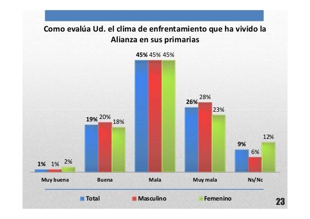 23Como evalúa Ud. el clima de enfrentamiento que ha vivido laAlianza en sus primarias1%19%45%26%9%1%20%45%28%6%2%18%45%23%...