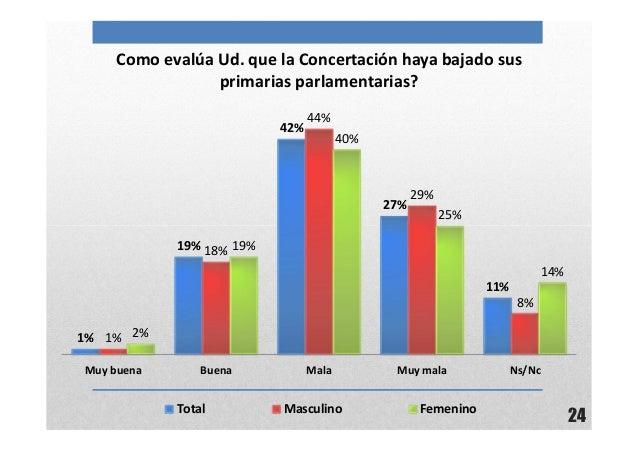 24Como evalúa Ud. que la Concertación haya bajado susprimarias parlamentarias?1%19%42%27%11%1%18%44%29%8%2%19%40%25%14%Muy...