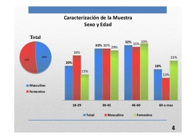 4Caracterización de la MuestraSexo y Edad48%52%TotalMasculinoFemenino20%30%32%18%26%30% 31%13%15%29%33%23%18-29 30-45 46-6...
