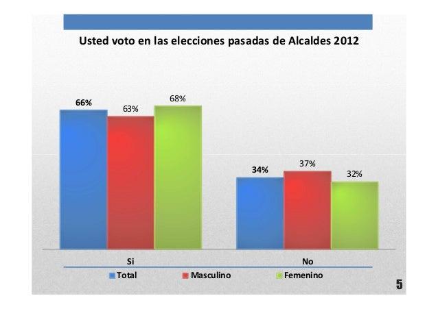 5Usted voto en las elecciones pasadas de Alcaldes 201266%34%63%37%68%32%Si NoTotal Masculino Femenino